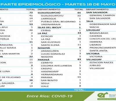 En Entre Ríos se registraron 465 nuevos casos de coronavirus